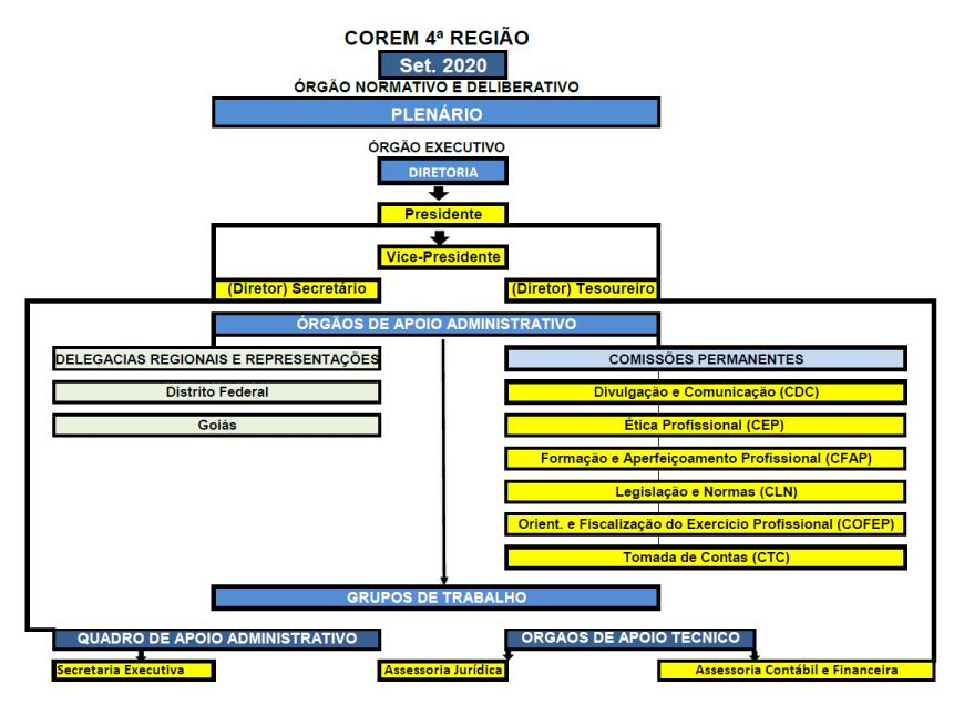 organograma COREM 4R